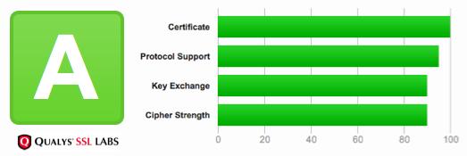 SSL Labs A-status