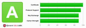 Let's Encrypt SSL/TLS Wildcard Zertifikate